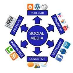 Beneficios de las comunidades virtuales en los negocios