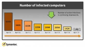 Se ha Logrado Desinfectar el 75 por ciento de Mac con Flashback