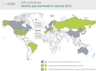 Android sigue superando a iOS en descarga de aplicaciones