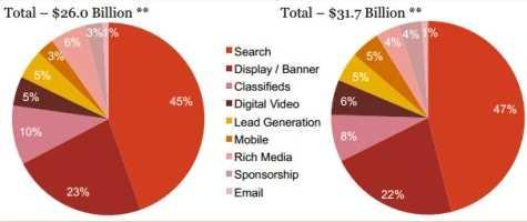 Los Ingresos de Publicidad en Internet Aumentaron un 22 en 2011