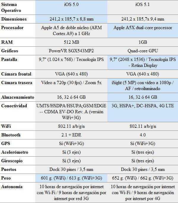 Nuevo iPad vs iPad 2 tabla de especificaciones